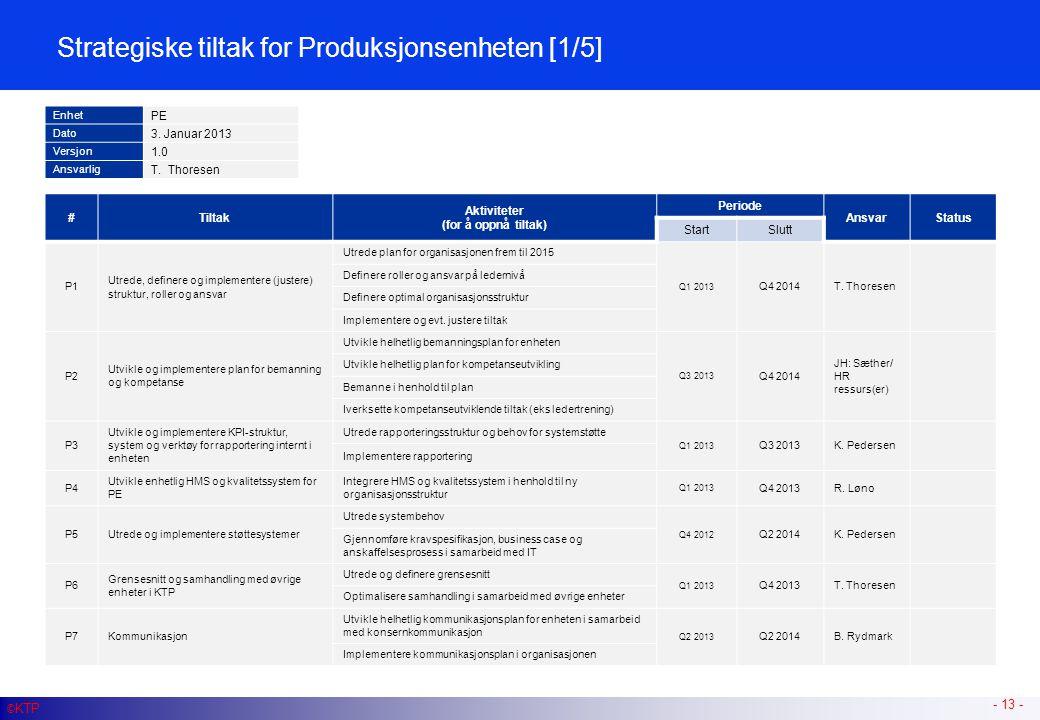 Strategiske tiltak for Produksjonsenheten [2/5]